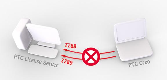 PTCライセンスサーバーとPTC Creoなどクライアントの接続イメージ