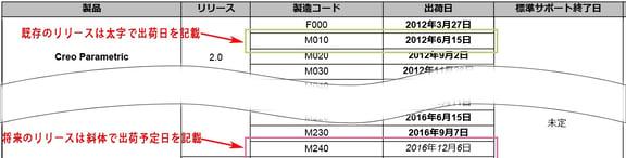 PTC製品カレンダー既存リリースと将来のリリースの記述の違い
