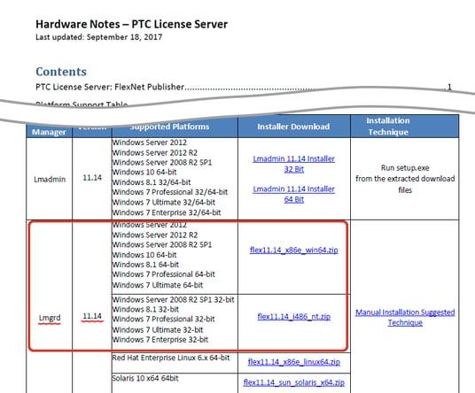 PTC FLEXnetライセンスサーバー11.14のダウンロード画面