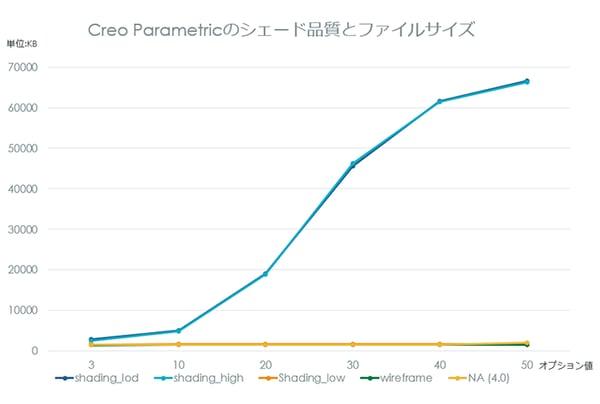Creo Parametricのシェード品質とファイルサイズ