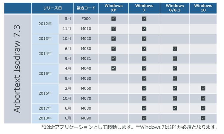 IssoDraw 7.3対応Windows OS