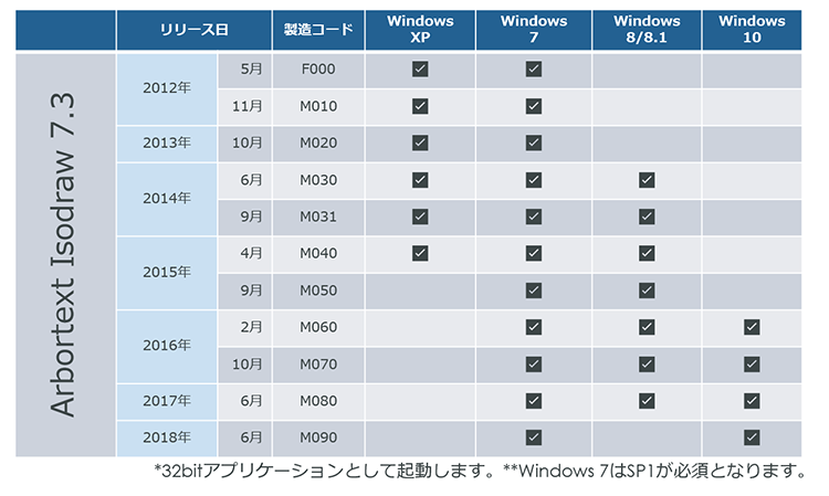 IssoDraw 7.3対応Windows OS