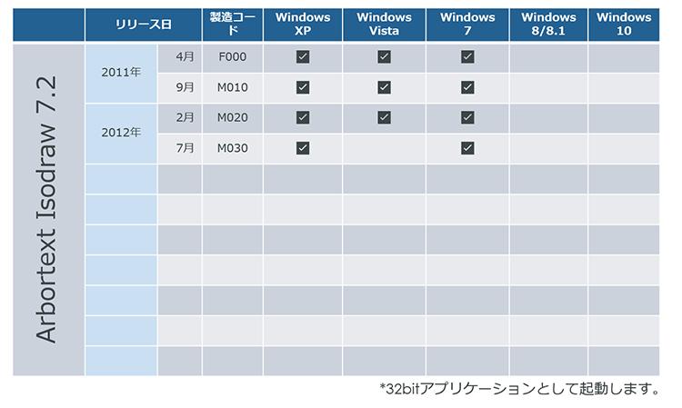 IsoDraw 7.2対応WindowsOS