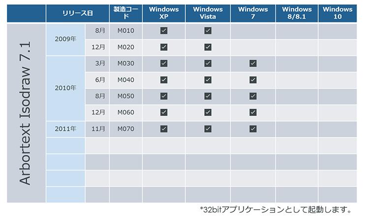 IsoDraw 7.1 対応Windows OS