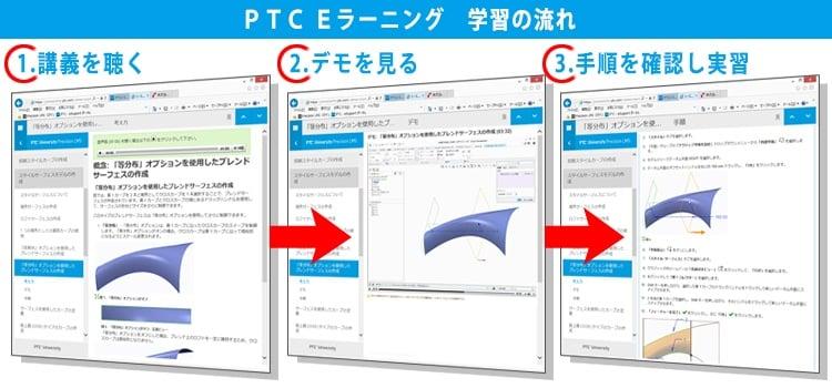 PTC eLearning Eラーニングの流れ