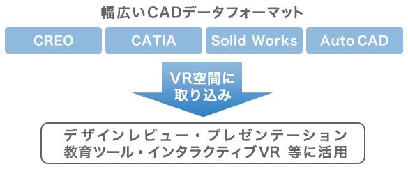 幅広いCADデータフォーマット CREO CATIA Solid Works Auto CAD VR空間に取り込み→デザインレビュー・プレゼンテーション教育ツール・インタラクティブVR 等に活用